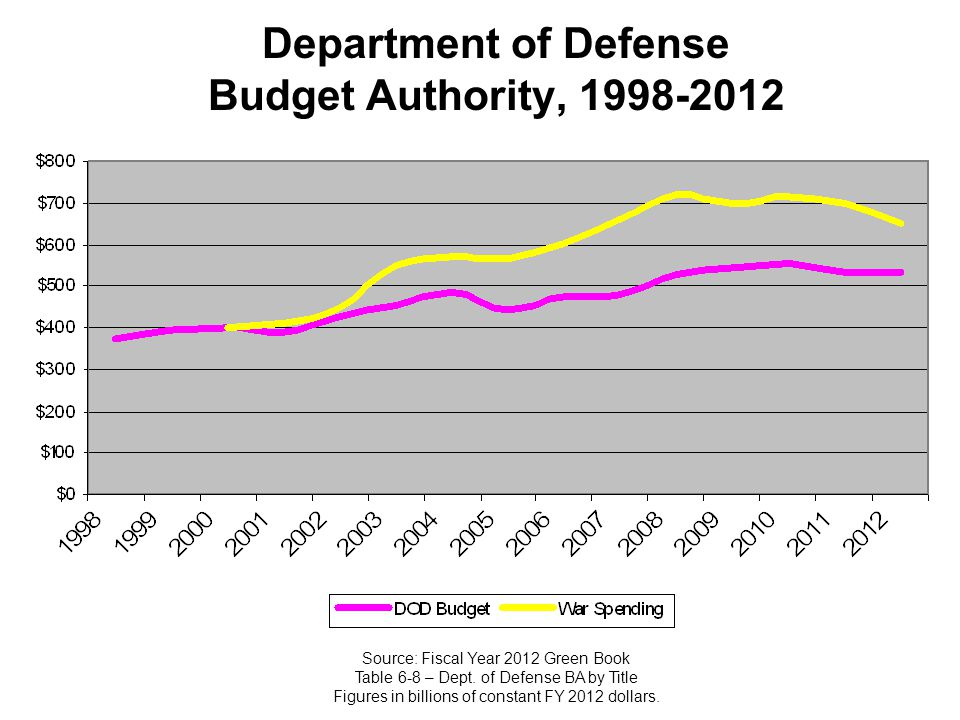 Department of Defense Budget Authority, 1998-2012 Source: Fiscal Year 2012 Green Book Table 6-8 – Dept. of Defense BA by Title Figures in billions of