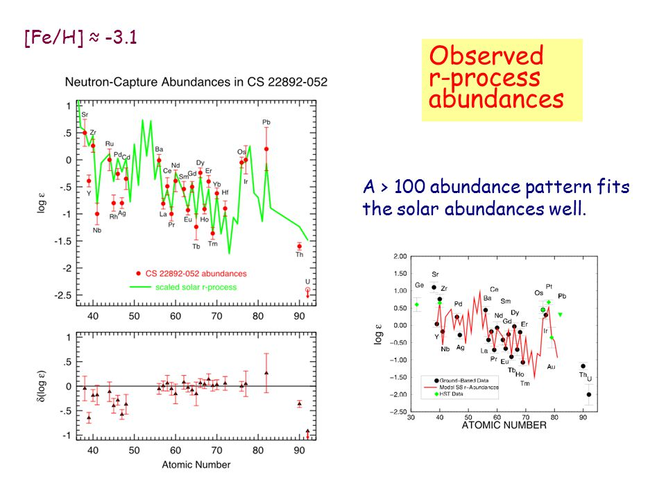 Observed r-process abundances [Fe/H] ≈ -3.1 A > 100 abundance pattern fits the solar abundances well.