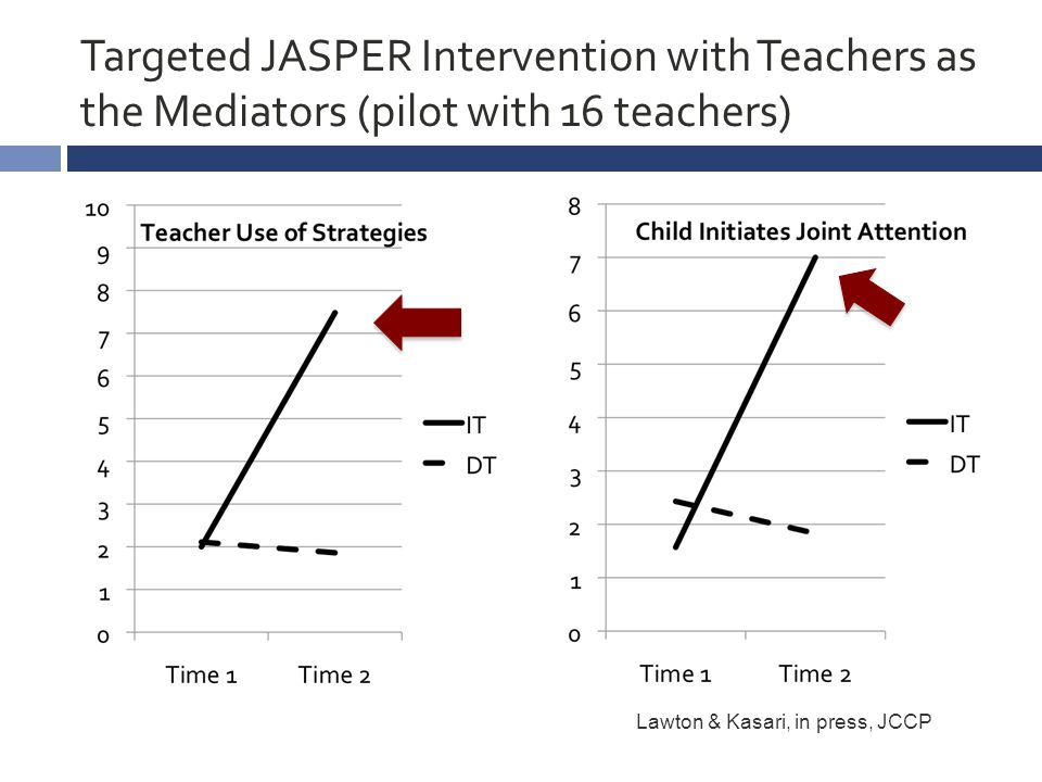 Targeted JASPER Intervention with Teachers as the Mediators (pilot with 16 teachers) Lawton & Kasari, in press, JCCP