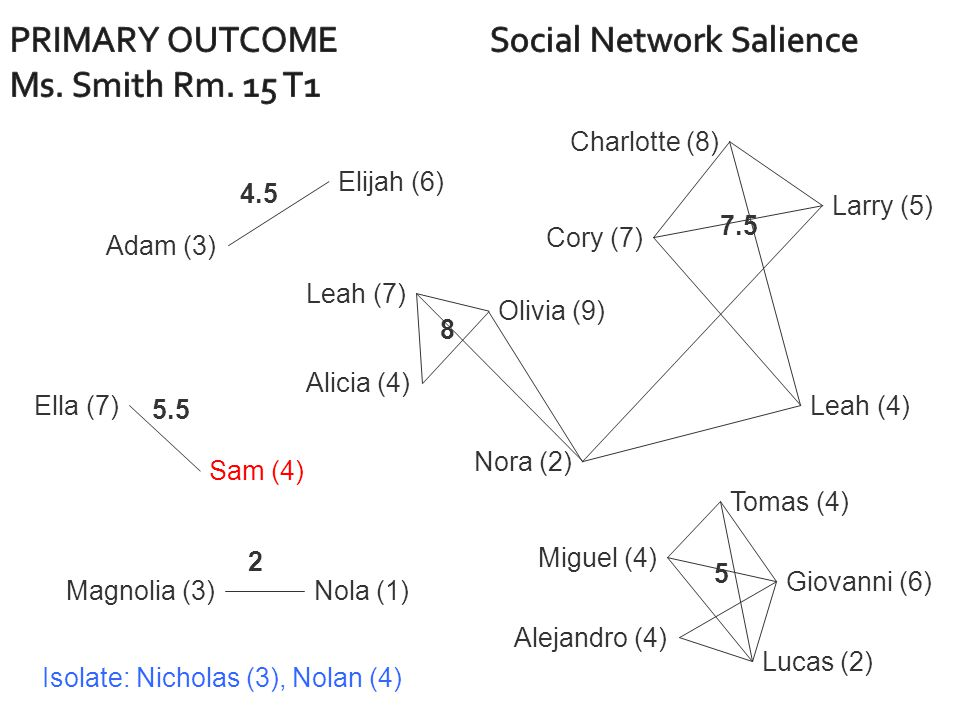 Alejandro (4) Giovanni (6) Lucas (2) Leah (7) Nora (2) Olivia (9) Alicia (4) Adam (3) Elijah (6) Charlotte (8) Cory (7) Larry (5) Leah (4)Ella (7) Sam (4) Miguel (4) Tomas (4) Magnolia (3)Nola (1) Isolate: Nicholas (3), Nolan (4) 4.5 5.5 2 7.5 5 8
