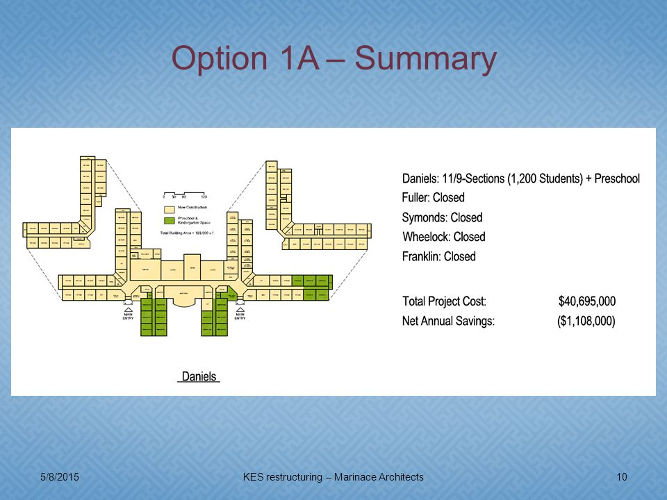 5/8/201510KES restructuring – Marinace Architects Option 1A – Summary