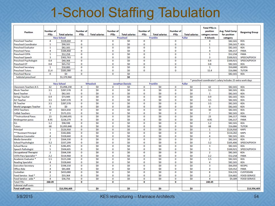 5/8/201554KES restructuring – Marinace Architects 1-School Staffing Tabulation