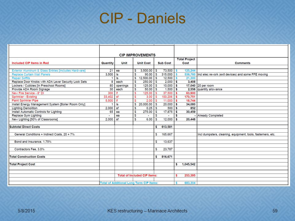 5/8/201559KES restructuring – Marinace Architects CIP - Daniels