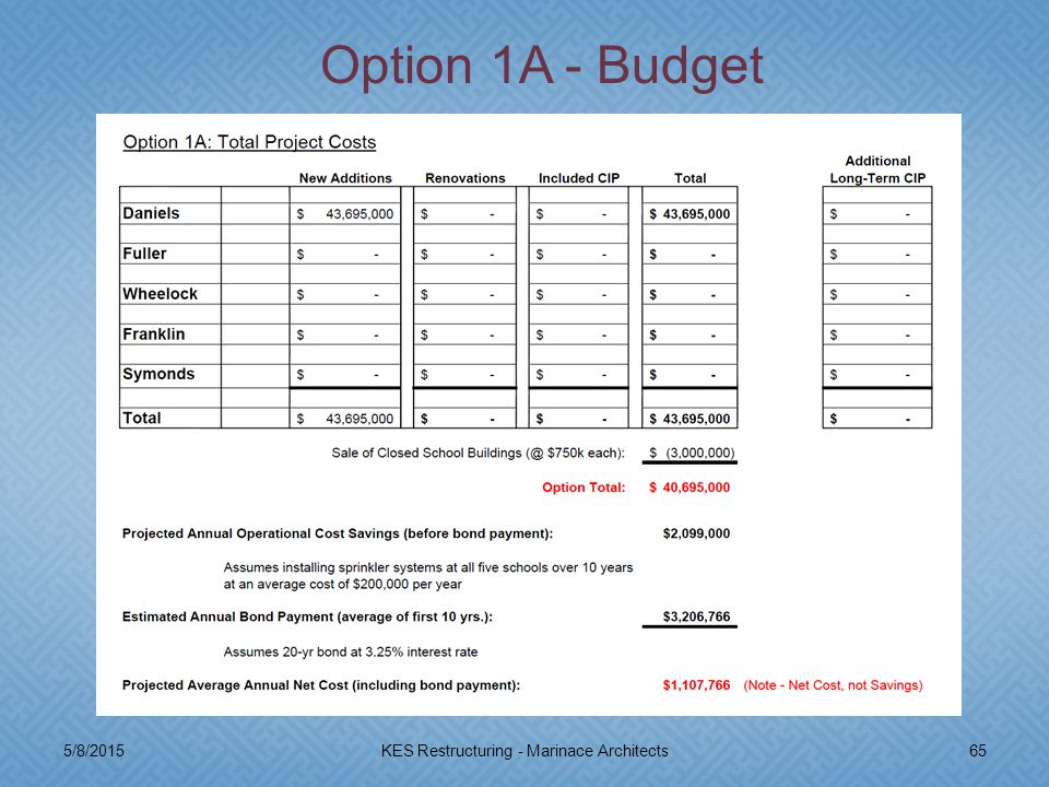 5/8/201565KES Restructuring - Marinace Architects Option 1A - Budget