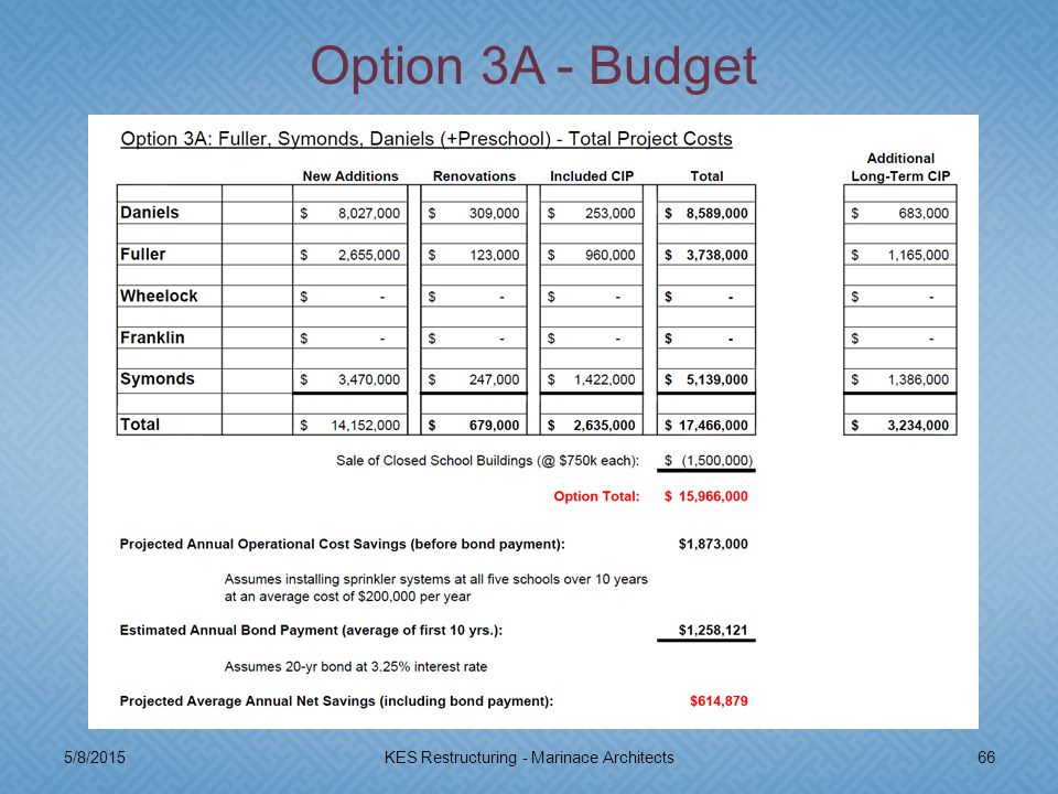 5/8/201566KES Restructuring - Marinace Architects Option 3A - Budget