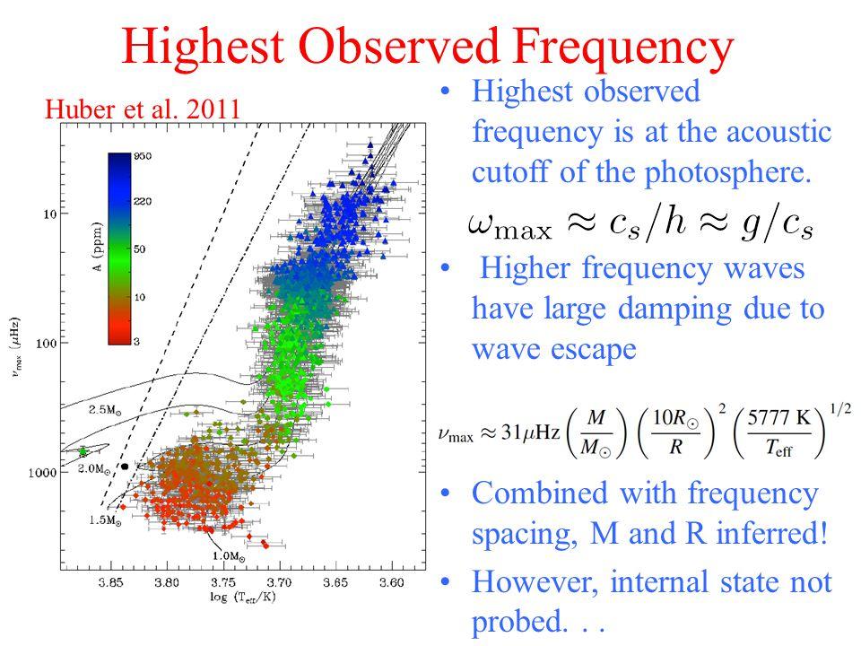 Highest Observed Frequency Huber et al.