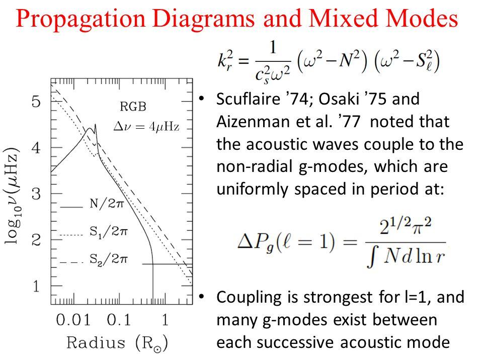 Propagation Diagrams and Mixed Modes Scuflaire '74; Osaki '75 and Aizenman et al.