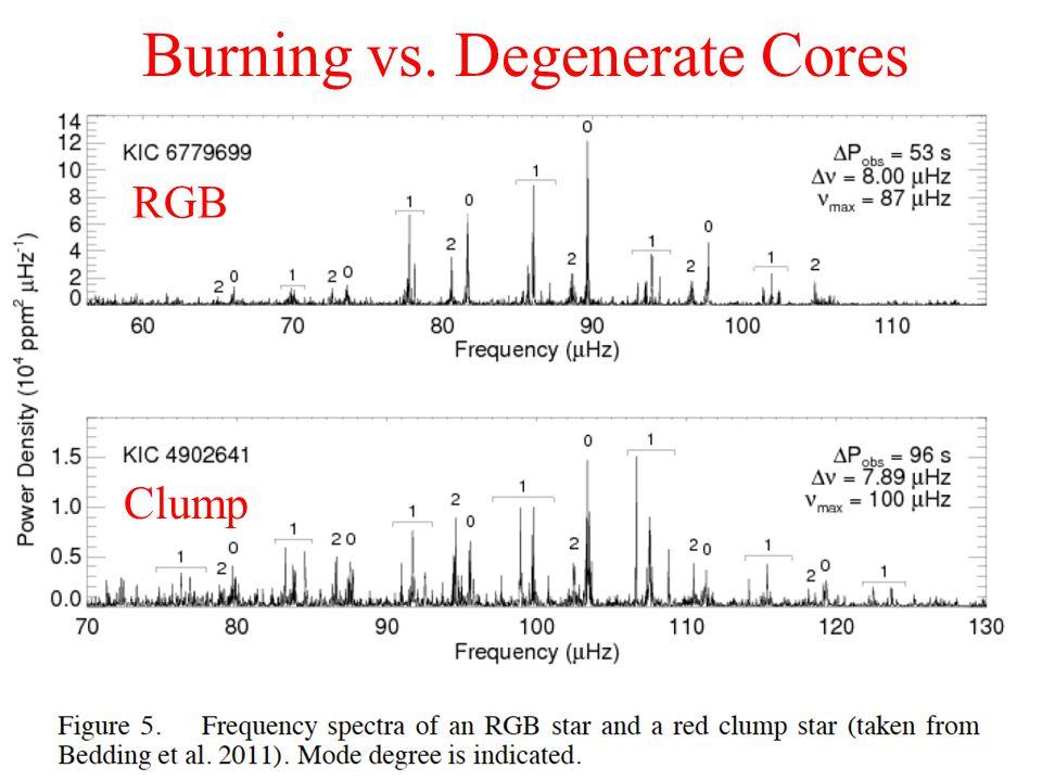 Burning vs. Degenerate Cores RGB Clump
