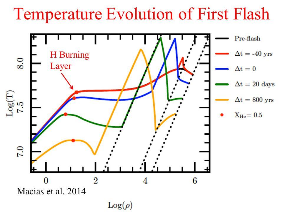 Macias et al. 2013 Temperature Evolution of First Flash H Burning Layer Macias et al. 2014