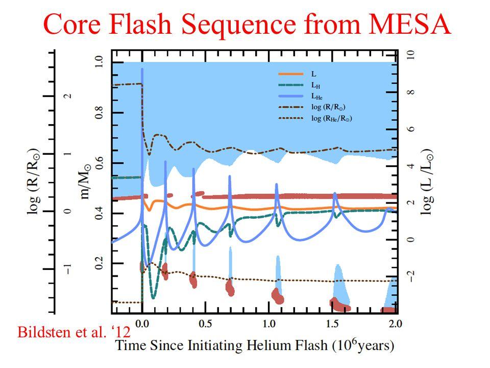 Core Flash Sequence from MESA Bildsten et al. '12