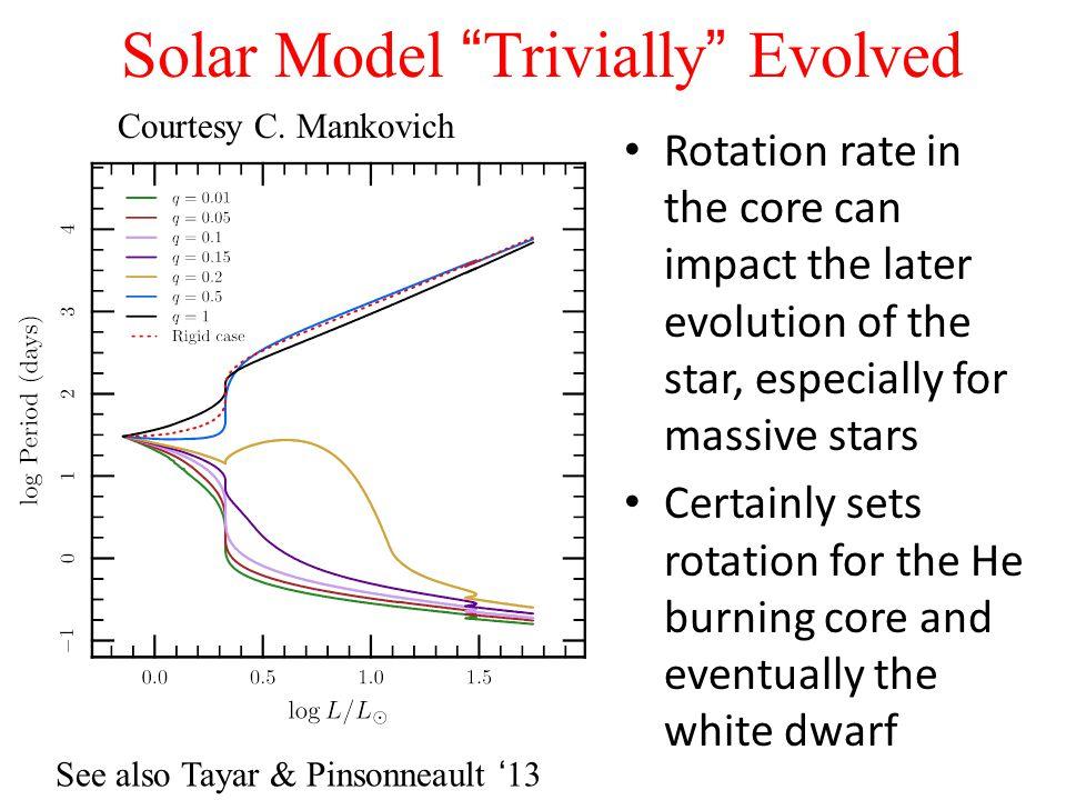 Solar Model Trivially Evolved Courtesy C.