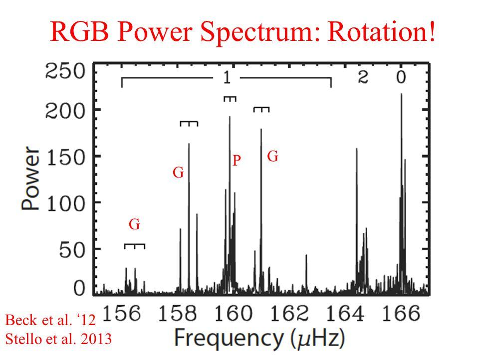 RGB Power Spectrum: Rotation! Beck et al. '12 Stello et al. 2013 G G G P