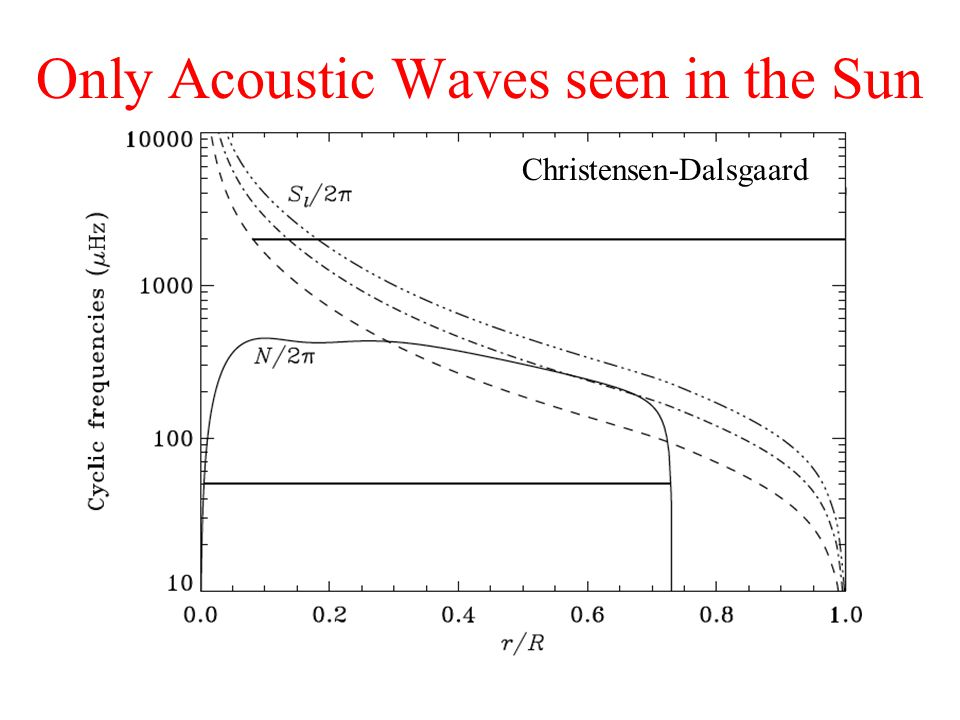 Acoustic Waves (p-modes) in Giants Persistent convection in the outer parts of the giant excites standing acoustic waves (i.e.