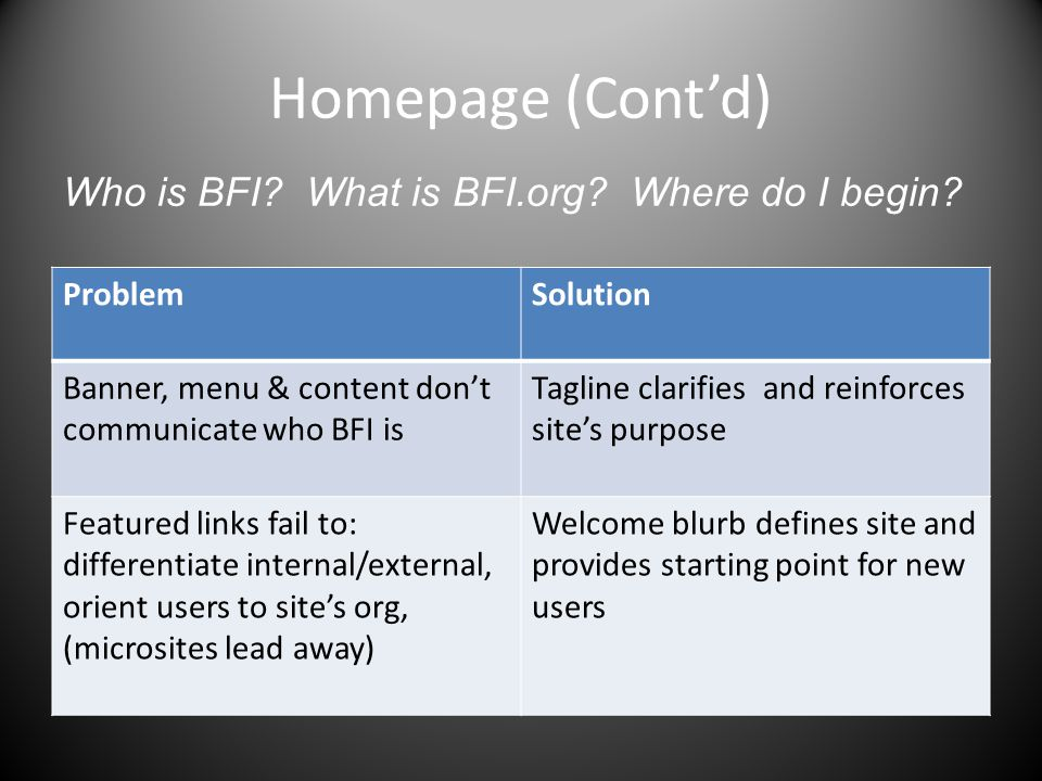 Homepage (Cont'd) ProblemSolution Banner, menu & content don't communicate who BFI is Tagline clarifies and reinforces site's purpose Featured links fail to: differentiate internal/external, orient users to site's org, (microsites lead away) Welcome blurb defines site and provides starting point for new users Who is BFI.