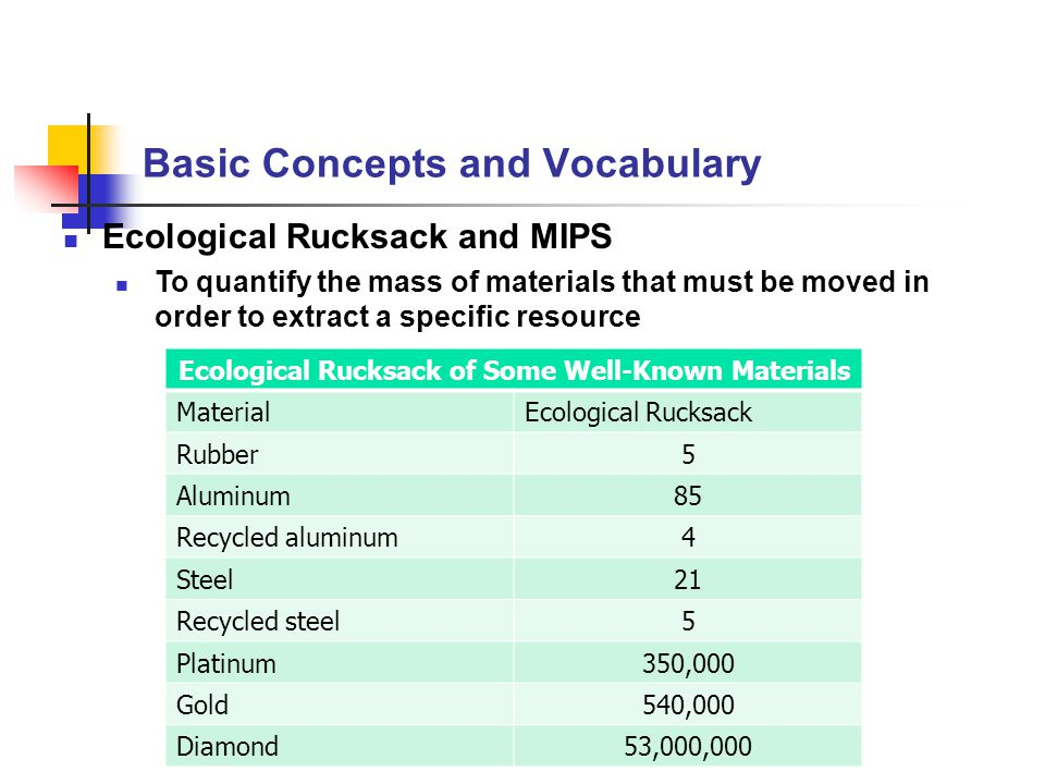 Basic Concepts and Vocabulary Ecological Rucksack and MIPS To quantify the mass of materials that must be moved in order to extract a specific resourc