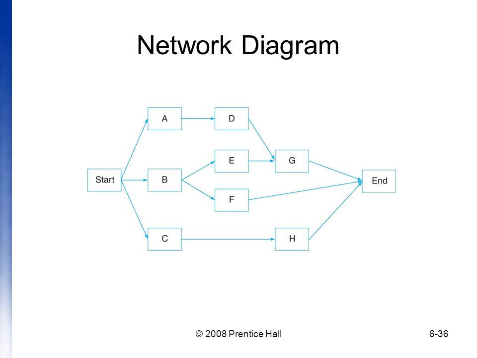 © 2008 Prentice Hall6-36 Network Diagram