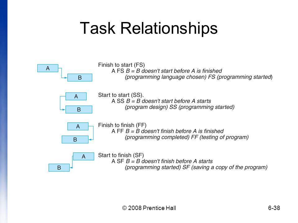 © 2008 Prentice Hall6-38 Task Relationships