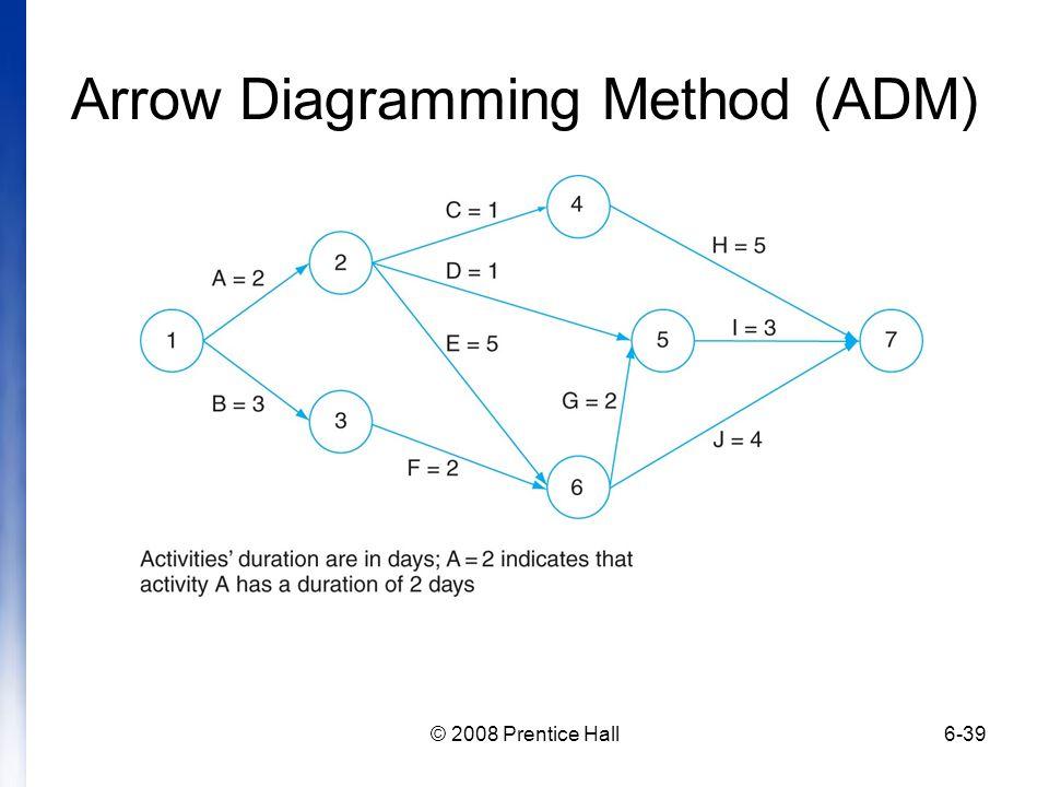 © 2008 Prentice Hall6-39 Arrow Diagramming Method (ADM)