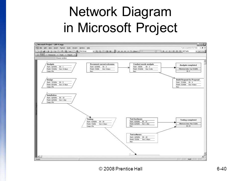 © 2008 Prentice Hall6-40 Network Diagram in Microsoft Project