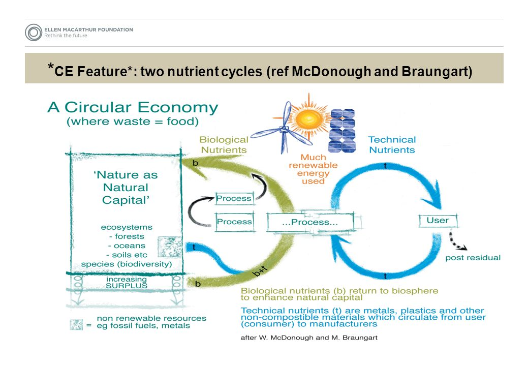 * CE Feature*: two nutrient cycles (ref McDonough and Braungart)