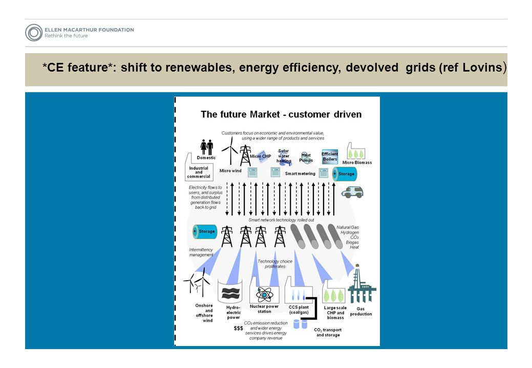 *CE feature*: devolved energy grids (after Greenpeace)