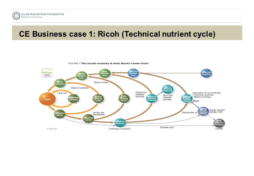 CE Business case 1: Ricoh (Technical nutrient cycle)