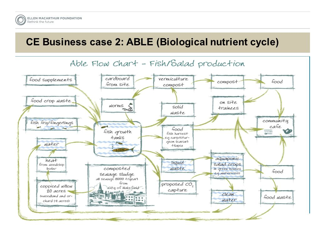CE Business case 2: ABLE (Biological nutrient cycle)