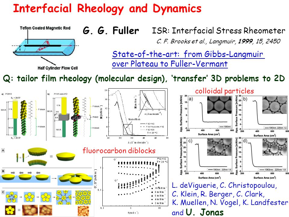 G. G. Fuller C. F. Brooks et al., Langmuir, 1999, 15, 2450 ISR: Interfacial Stress Rheometer Interfacial Rheology and Dynamics State-of-the-art: from