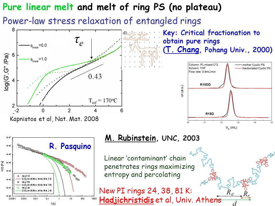 Pure linear melt and melt of ring PS (no plateau) τeτe 0.43 Power-law stress relaxation of entangled rings Kapnistos et al, Nat.