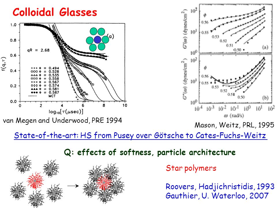 van Megen and Underwood, PRE 1994 Colloidal Glasses Mason, Weitz, PRL, 1995 State-of-the-art: HS from Pusey over Götsche to Cates-Fuchs-Weitz Q: effects of softness, particle architecture Star polymers Roovers, Hadjichristidis, 1993 Gauthier, U.