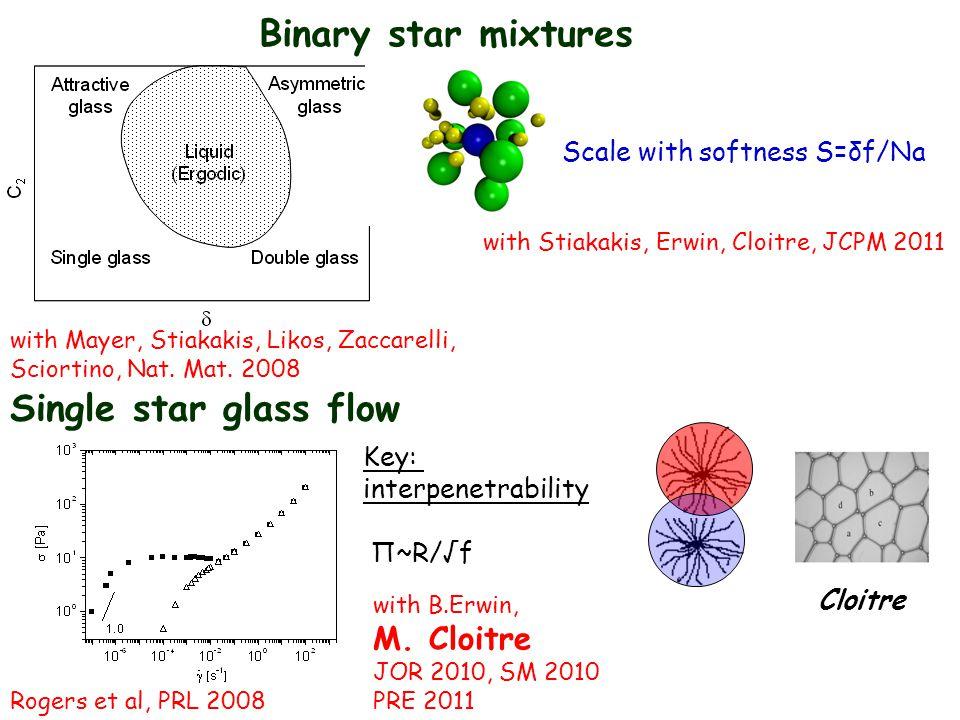 Binary star mixtures Scale with softness S=δf/Na with Stiakakis, Erwin, Cloitre, JCPM 2011 with Mayer, Stiakakis, Likos, Zaccarelli, Sciortino, Nat.