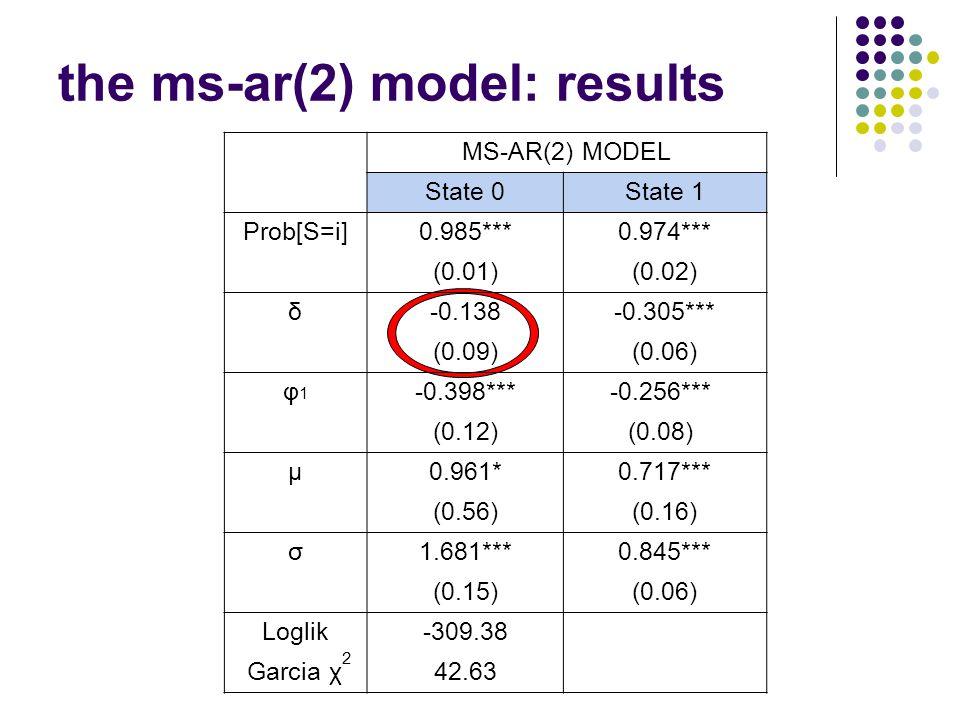 Workshop, Fall 2005 the ms-ar(2) model: results MS-AR(2) MODEL State 0State 1 Prob[S=i]0.985***0.974*** (0.01)(0.02) δ-0.138-0.305*** (0.09)(0.06) φ1φ1 -0.398***-0.256*** (0.12)(0.08) μ0.961*0.717*** (0.56)(0.16) σ1.681***0.845*** (0.15)(0.06) Loglik-309.38 Garcia χ 2 42.63