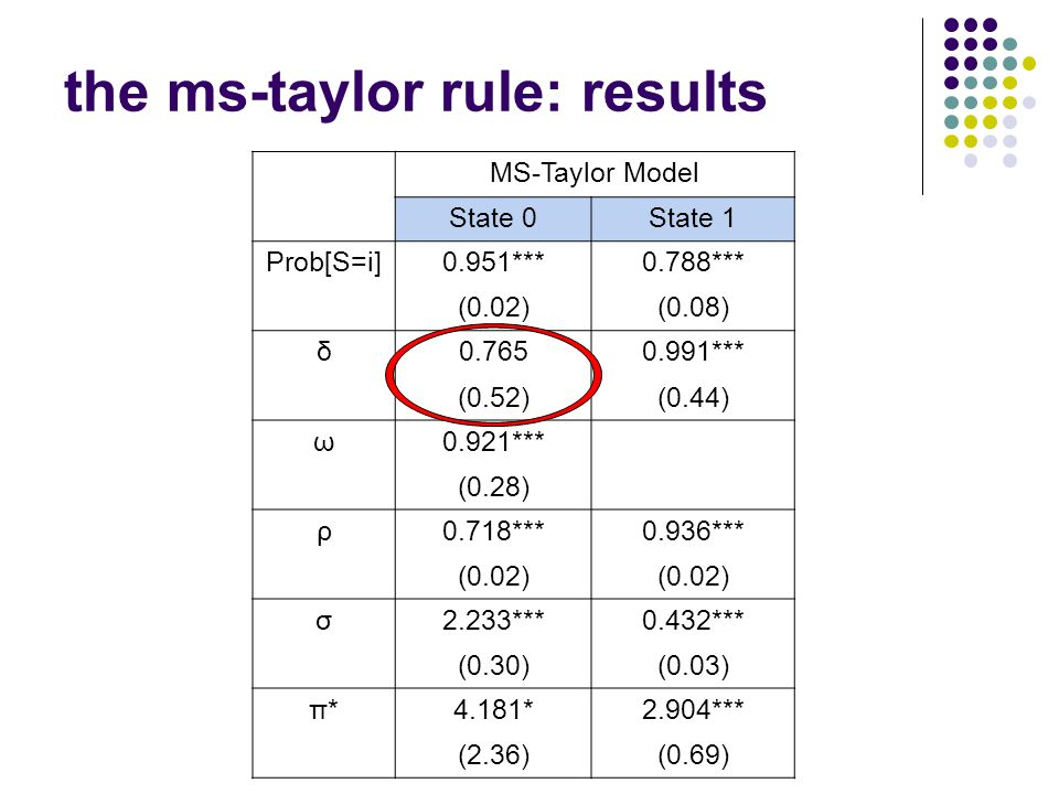 Workshop, Fall 2005 the ms-taylor rule: results MS-Taylor Model State 0State 1 Prob[S=i]0.951***0.788*** (0.02)(0.08) δ0.7650.991*** (0.52)(0.44) ω0.921*** (0.28) ρ0.718***0.936*** (0.02) σ2.233***0.432*** (0.30)(0.03) π*4.181*2.904*** (2.36)(0.69)