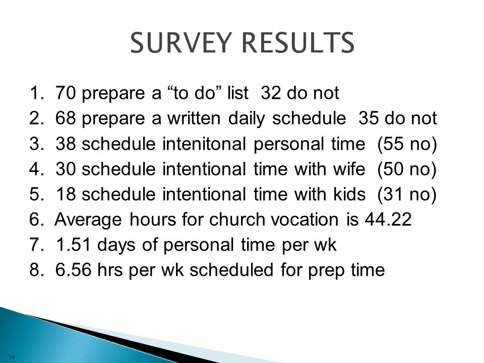 14 1. 70 prepare a to do list 32 do not 2. 68 prepare a written daily schedule 35 do not 3.