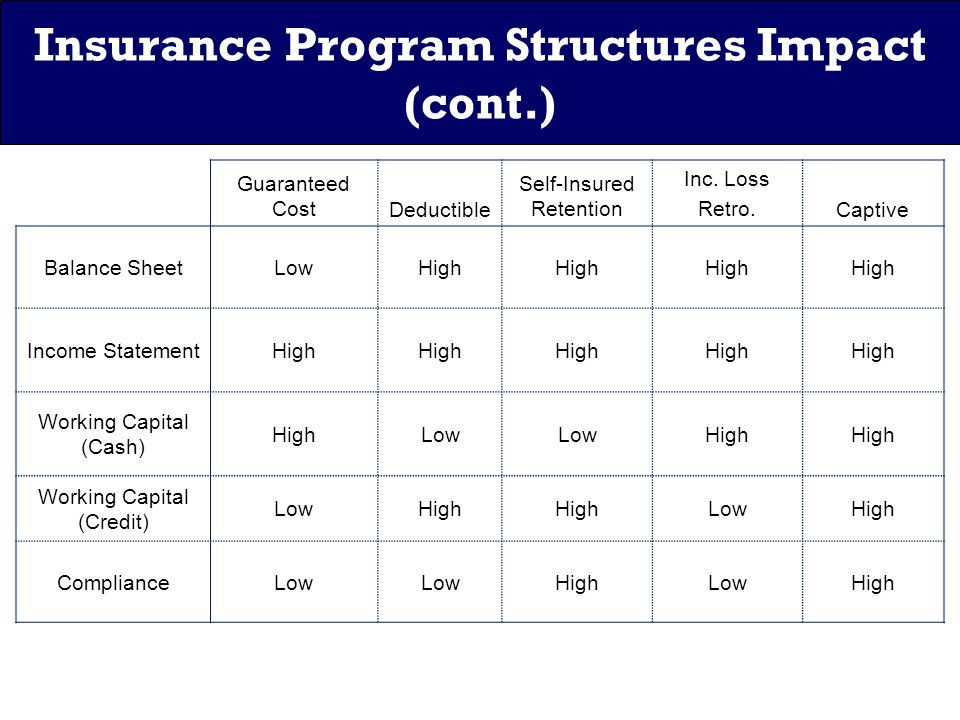 Insurance Program Structures Impact (cont.) Guaranteed CostDeductible Self-Insured Retention Inc.