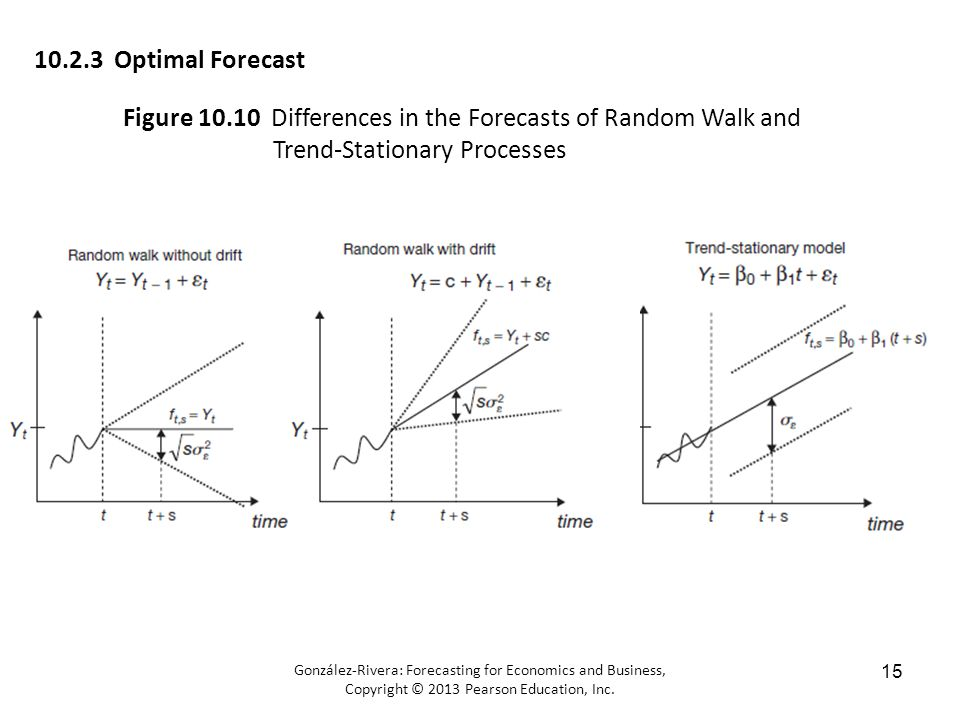 González-Rivera: Forecasting for Economics and Business, Copyright © 2013 Pearson Education, Inc.