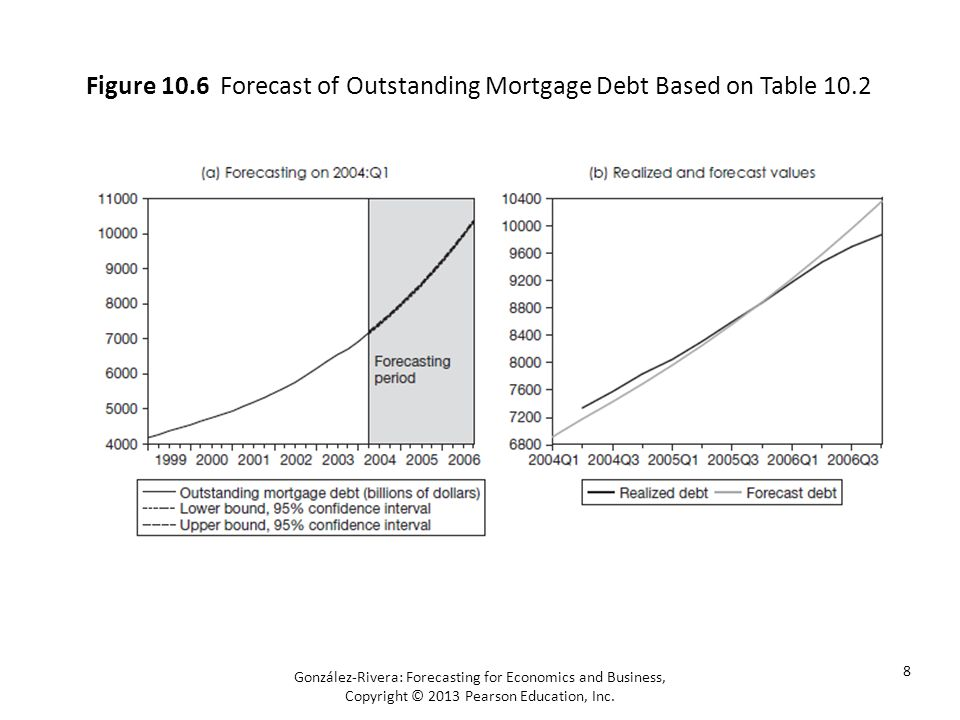González-Rivera: Forecasting for Economics and Business, Copyright © 2013 Pearson Education, Inc. 8 Figure 10.6 Forecast of Outstanding Mortgage Debt