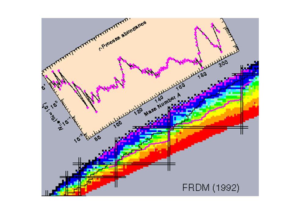 Neutrino Capture on All Species SpeciesOverproduction 94 Mo2.9 x 10 6 92 Mo2.1 x 10 6 74 Se1.9 x 10 6 84 Sr1.8 x 10 6 97 Mo1.7 x 10 6