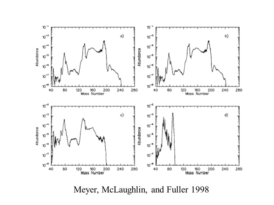 Alpha Effect II Meyer 1995 Spall p's from 4 He late in expansion These protons form 3 H 3 H + 4 He  7 Li  Heavy nuclei—reduce neutron to seed ratio