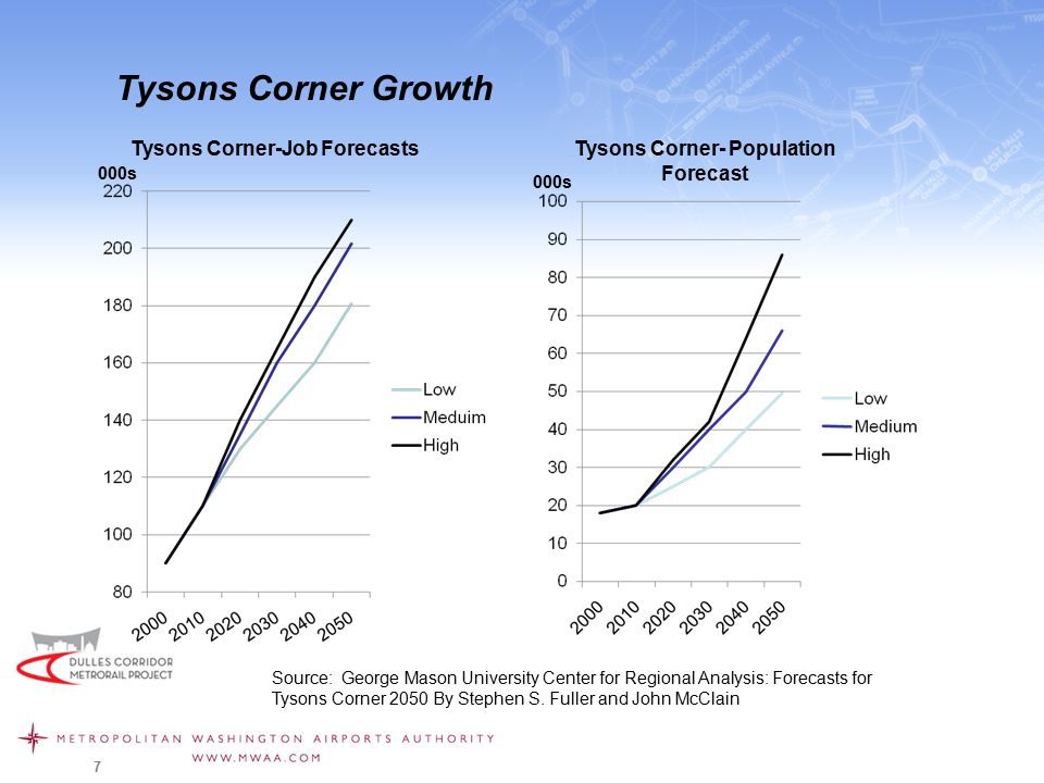 7 Tysons Corner Growth Tysons Corner-Job ForecastsTysons Corner- Population Forecast Source: George Mason University Center for Regional Analysis: Forecasts for Tysons Corner 2050 By Stephen S.