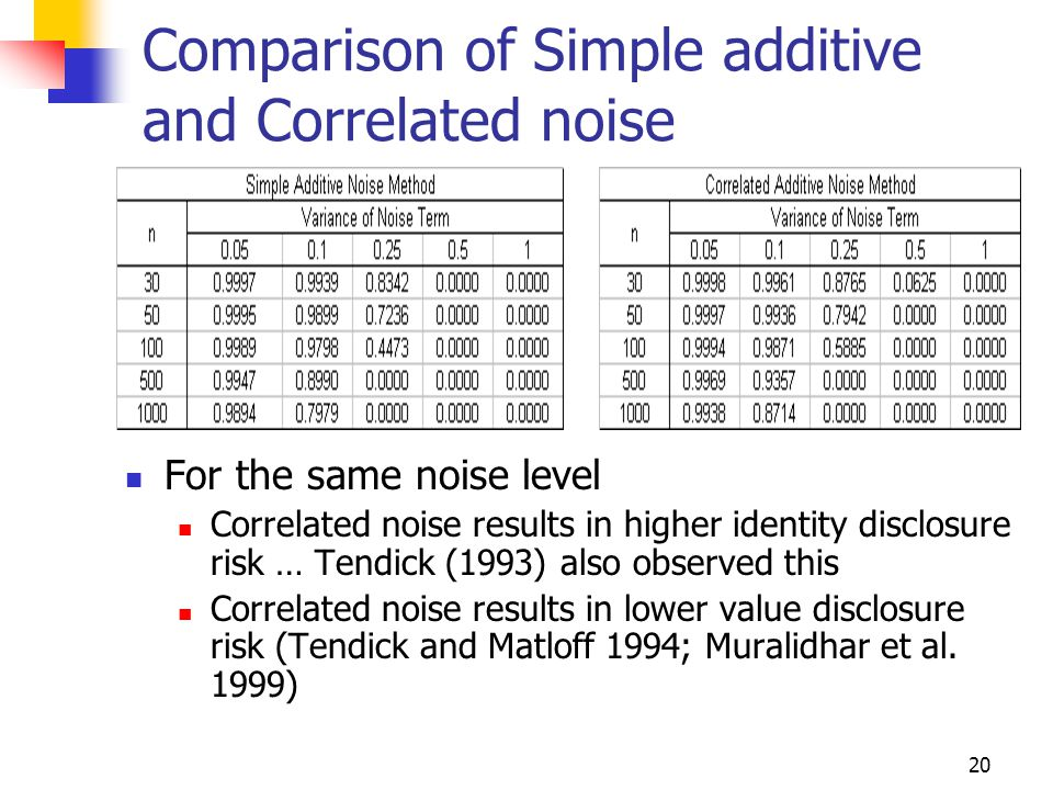 20 Comparison of Simple additive and Correlated noise For the same noise level Correlated noise results in higher identity disclosure risk … Tendick (1993) also observed this Correlated noise results in lower value disclosure risk (Tendick and Matloff 1994; Muralidhar et al.