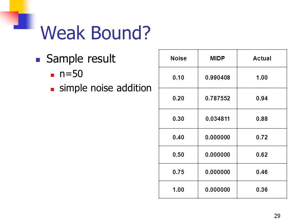 29 Weak Bound? Sample result n=50 simple noise addition NoiseMIDPActual 0.100.9904081.00 0.200.7875520.94 0.300.0348110.88 0.400.0000000.72 0.500.0000