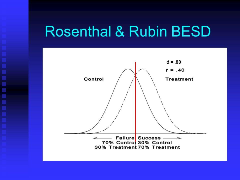 Rosenthal & Rubin BESD d =.80