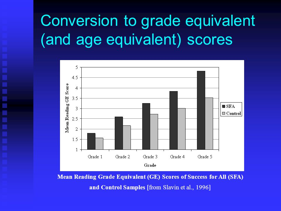 Conversion to grade equivalent (and age equivalent) scores Mean Reading Grade Equivalent (GE) Scores of Success for All (SFA) and Control Samples [from Slavin et al., 1996]