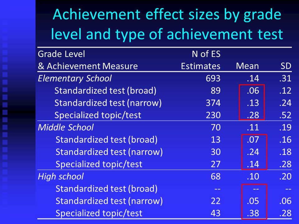 Achievement effect sizes by grade level and type of achievement test Grade Level & Achievement Measure N of ES EstimatesMeanSD Elementary School693.14.31 Standardized test (broad)89.06.12 Standardized test (narrow)374.13.24 Specialized topic/test230.28.52 Middle School70.11.19 Standardized test (broad)13.07.16 Standardized test (narrow)30.24.18 Specialized topic/test27.14.28 High school68.10.20 Standardized test (broad)-- Standardized test (narrow)22.05.06 Specialized topic/test43.38.28