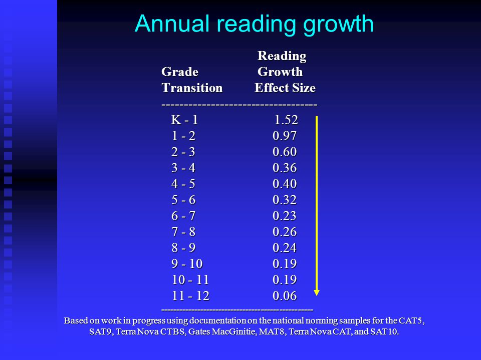 Annual reading growth Reading Grade Growth Transition Effect Size ----------------------------------- K - 1 1.52 K - 1 1.52 1 - 2 0.97 1 - 2 0.97 2 - 3 0.60 2 - 3 0.60 3 - 4 0.36 3 - 4 0.36 4 - 5 0.40 4 - 5 0.40 5 - 6 0.32 5 - 6 0.32 6 - 7 0.23 6 - 7 0.23 7 - 8 0.26 7 - 8 0.26 8 - 9 0.24 8 - 9 0.24 9 - 10 0.19 9 - 10 0.19 10 - 11 0.19 10 - 11 0.19 11 - 12 0.06 11 - 12 0.06-------------------------------------------------- Based on work in progress using documentation on the national norming samples for the CAT5, SAT9, Terra Nova CTBS, Gates MacGinitie, MAT8, Terra Nova CAT, and SAT10.