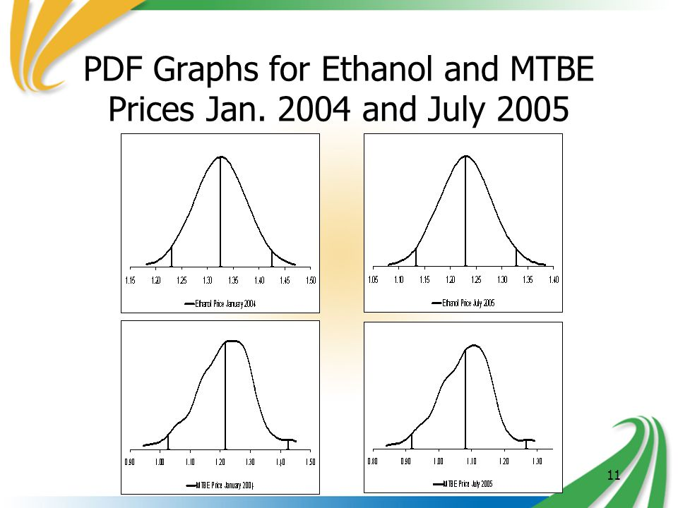 11 PDF Graphs for Ethanol and MTBE Prices Jan. 2004 and July 2005