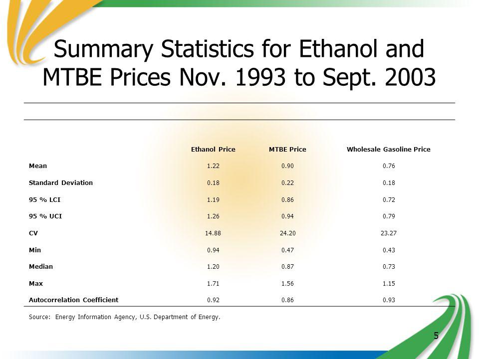 5 Summary Statistics for Ethanol and MTBE Prices Nov. 1993 to Sept. 2003 Ethanol PriceMTBE PriceWholesale Gasoline Price Mean1.220.900.76 Standard Dev
