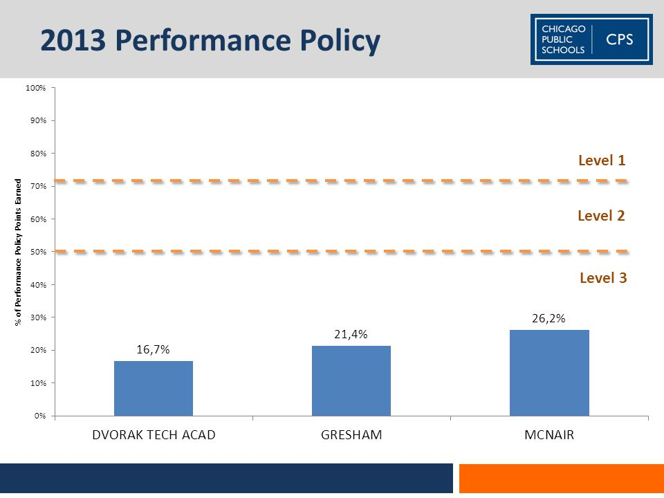 2013 Performance Policy