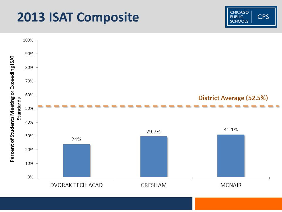 2013 ISAT Composite District Average (52.5%)